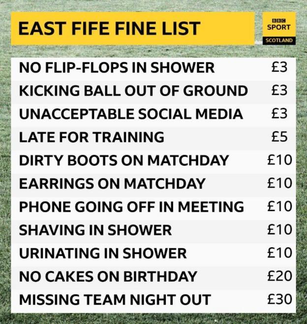 Fine list