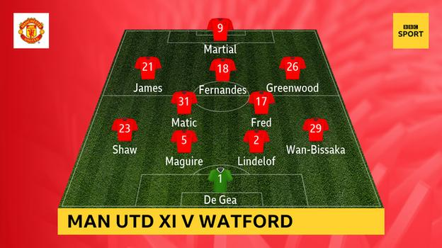 Graphic showing how Man Utd lined up against Watford: De Gea; Wan-Bissaka, Lindelof, Maguire, Shaw; Fred, Matic; Greenwood, Fernandes, James; Martial