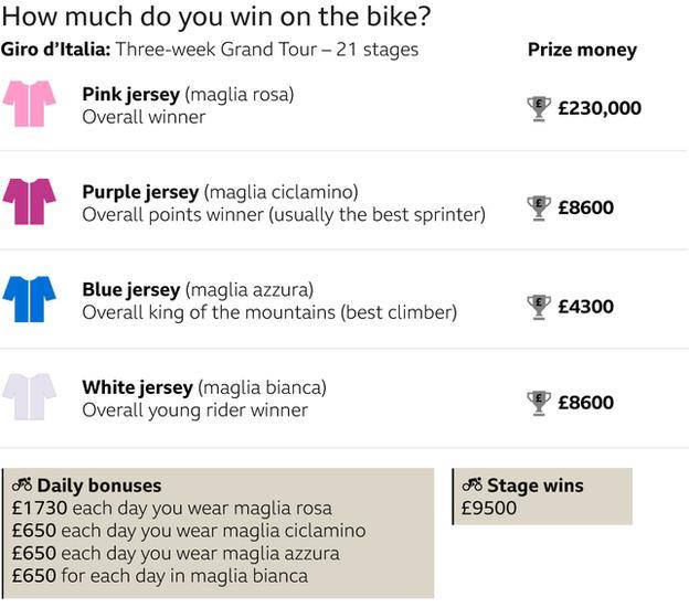 Premio in denaro del Giro d'Italia: vincitore della maglia rosa 230.000 sterline, maglia viola a pois 8.600 sterline, maglia del Re delle montagne 4.300 sterline, maglia del giovane fantino bianco 8.600 sterline, vittoria di tappa: 9.500 sterline, ogni giorno vestita di rosa 1730. Tutti gli altri indossano il camicia quotidiana, £ 650
