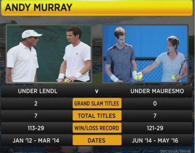 Andy Murray has reunited with Ivan Lendl