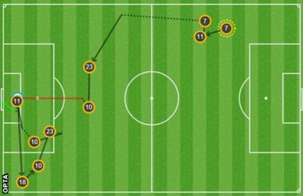 Roberto Firmino's goal