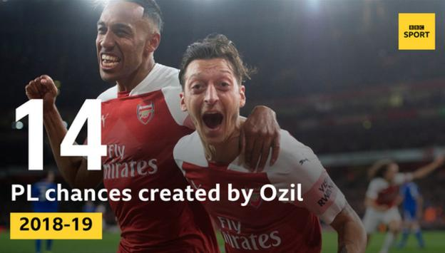 Ozil has created 14 Premier League chances for Arsenal this season
