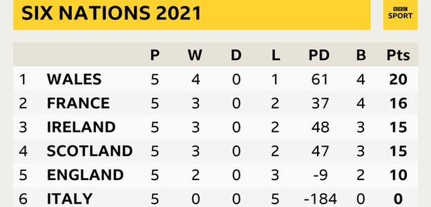 Six Nations table showing Wales top after all games played