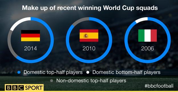 World Cup-winning squads
