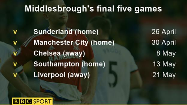 Middlesbrough's final five games