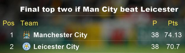 Final top two if Man City beat Leicester