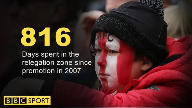 Sunderland have spent 816 days in the relegation zone since 2007