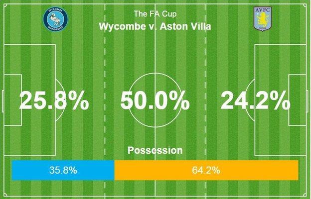 Wycombe v Aston Villa