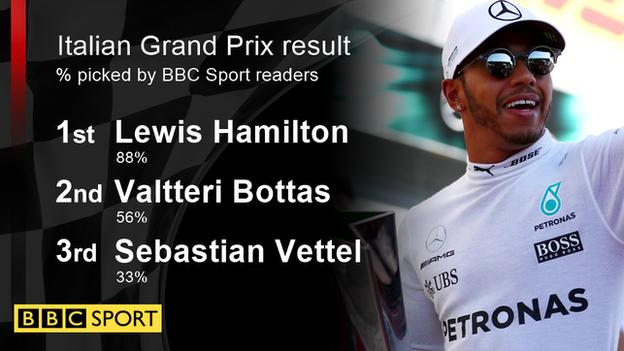 Italian Grand Prix prediction results by BBC Sport readers: 1. Lewis Hamilton 88% - 2. Valtteri Bottas 65% - 3. Sebastian Vettel 33%