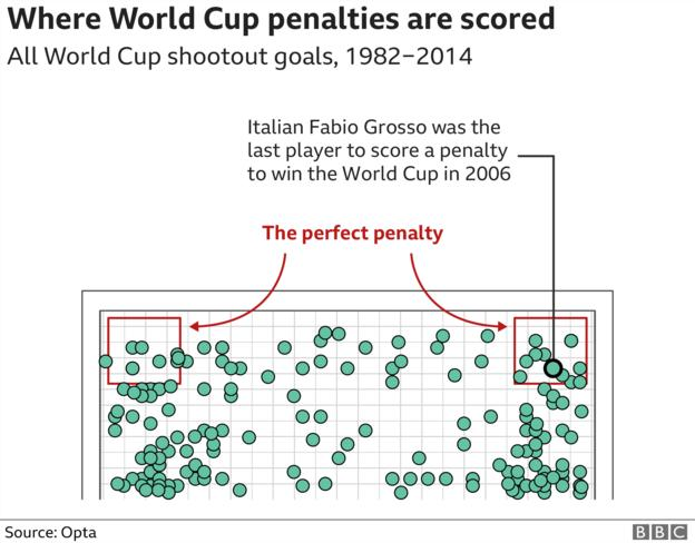Animating the Goals of the World Cup: Comparing the old vs. new gganimate and tweenr API