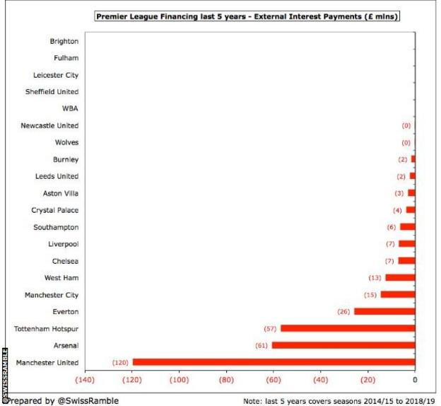 SwissRamble tweet - a football finance blogger - about interest payments made by clubs to the banks in the last five years