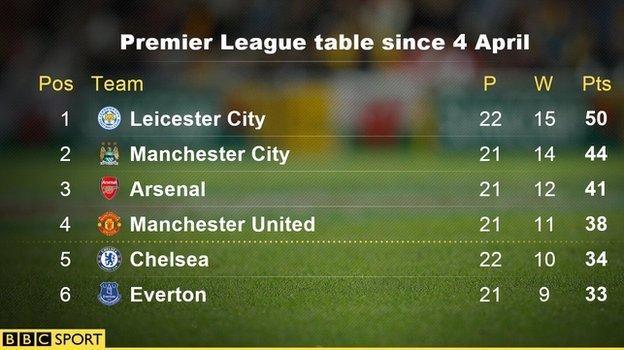 Premier League table since 4 April