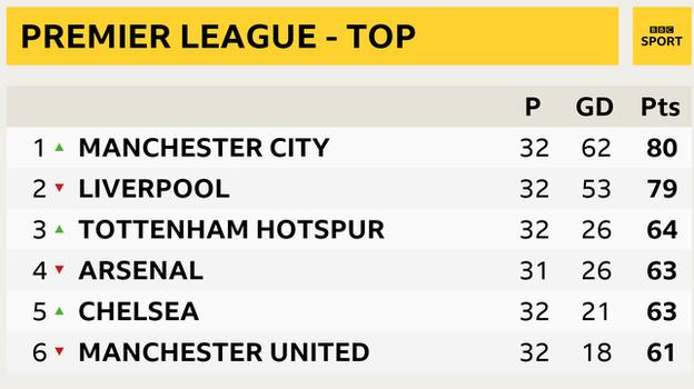 Snapshot of the top of the Premier League: 1st Man City, 2nd Liverpool, 3rd Tottenham, 4th Arsenal, 5th Chelsea and 6th Man Utd