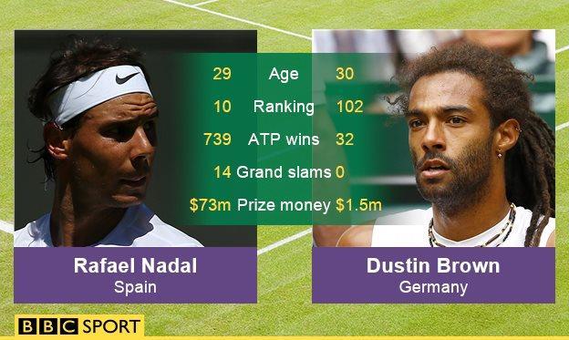 Rafael Nadal v Dustin Brown graphic