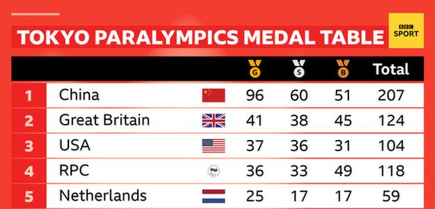 A Tokyo Paralympics medal table showing: 1. China gold 96, silver 60, bronze 51, total 207. 2. Great Britain gold 41, silver 38, bronze 45, total 124. 3 USA gold 37, silver 36, bronze 21, total 104. 4. RPC gold 36, silver 33, bronze 49, total 118. 5 Netherlands, gold 25, silver 17, bronze 17, total 59.