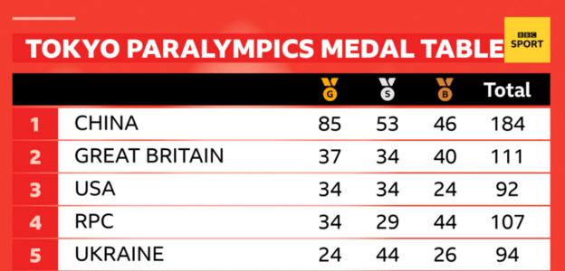 Medal table at the Paralympics