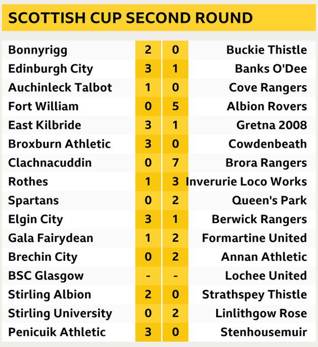 Scottish Cup second round results