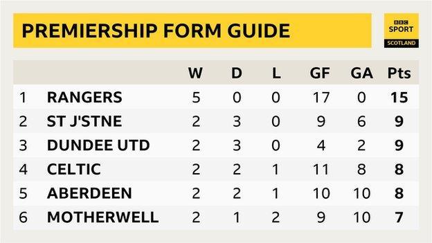 Scottish Premiership form table