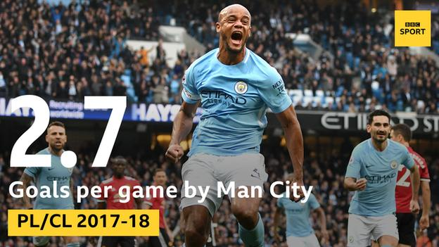 Stat showing how Manchester City have averaged 2.7 goals per game in the Premier League and Champions League this season