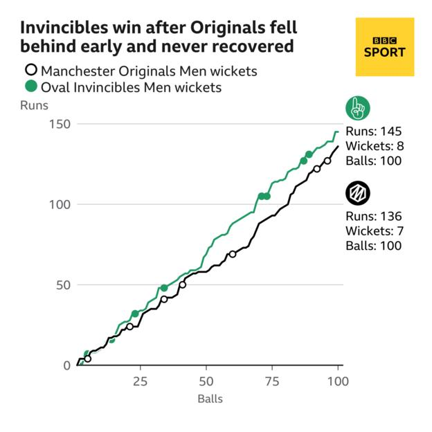 Manchester Originals were always behind the rate against Oval Invincibles, as this worm chart shows