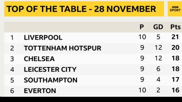Everton have slipped to sixth in the Premier League table on 28 November - having been top on 25 October