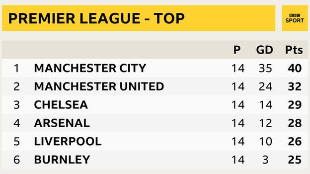 Premier League table - top six snapshot: Man City in 1st, Man Utd 2nd, Chelsea 3rd, Arsenal 4th, Liverpool 5th and Burnley in 6th place