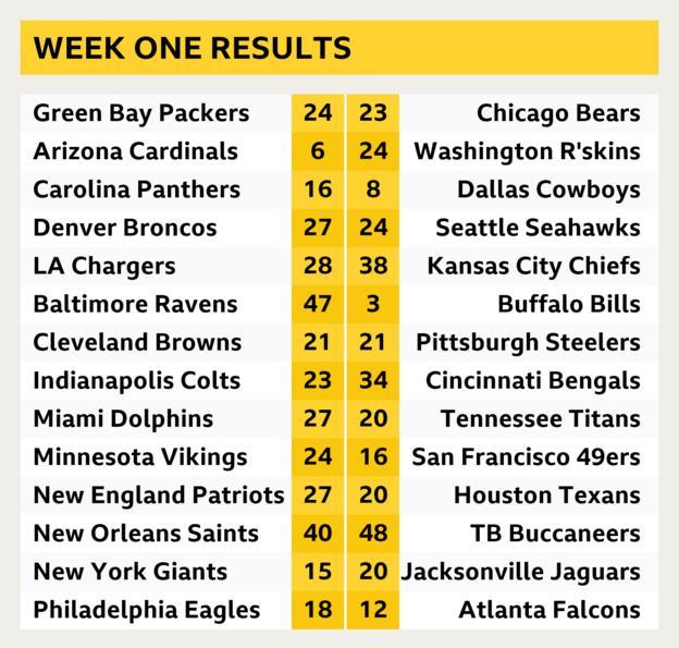 NFL results week one