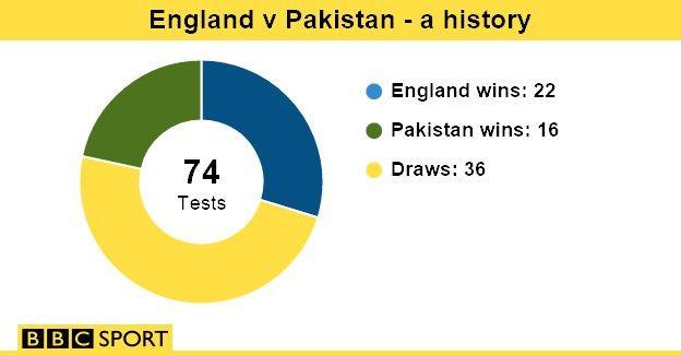England v Pakistan graphic