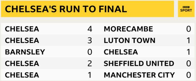Chelsea have scored 11 goals and conceded once in five games to reach the 2021 FA Cup final