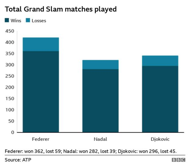 Bar chart showing the total of Grand Slam matches played and won by Federer, Nadal and Djokovic. Federer has won 362 and lost 59, Nadal has won 282 and lost 39, Djokovic has won 296 and lost 45