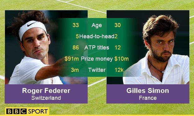 Roger Federer and Gilles Simon graphic