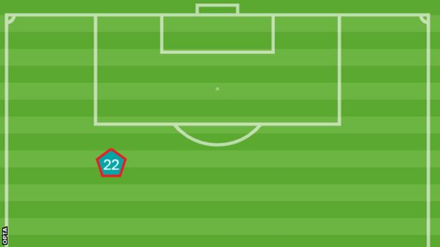 Opta graphic of where DeAndre Yedlin was sent off