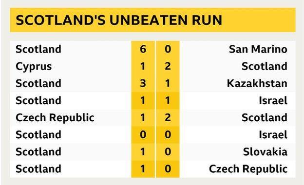 Scotland's run