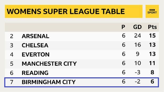 Women's Super League table