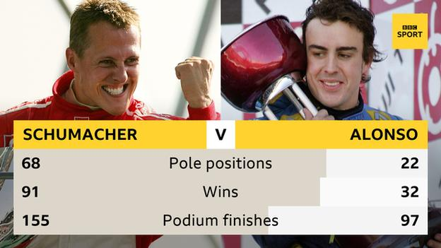 A graphic to show Michael Schumacher and Fernando Alonso's pole positions (68-22), wins (91-32) and podium finishes (155-97)