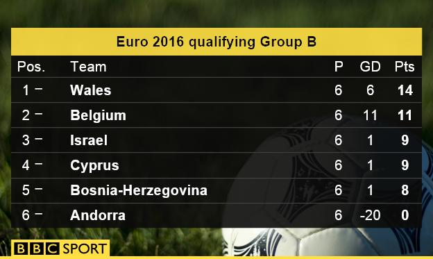 Group B table