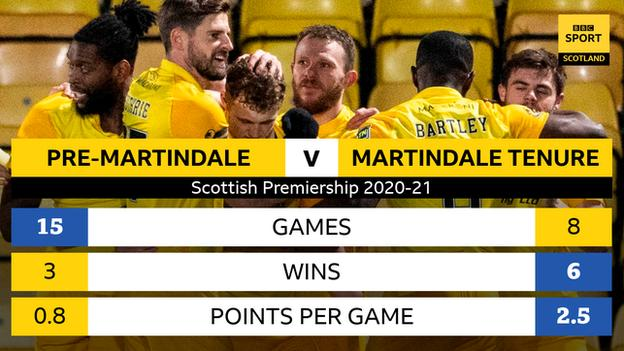 Livingston stats graphic pre-Martindale until now