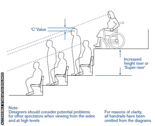 A diagram showing the elevation required for wheelchair users to be able to have an unobstructed line of sight when other fans stand up