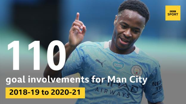 Graphic showing Raheem Sterling has been involved in 110 goal involvements - goals or assists - for Manchester City over the past three seasons