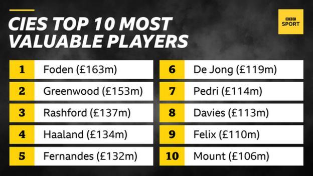 CIES top 10 players