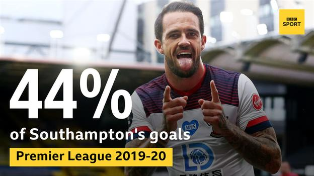 Southampton striker Danny Ings has scored 44% of his side's Premier League goals in 2019-20