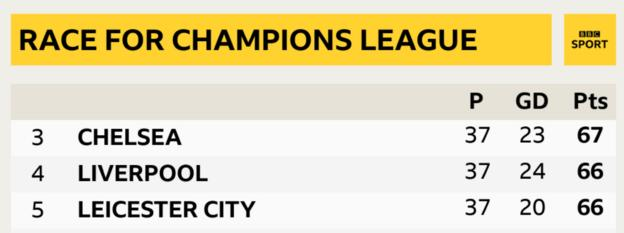 One point separates third place and fifth place in the Premier League table with one game to go