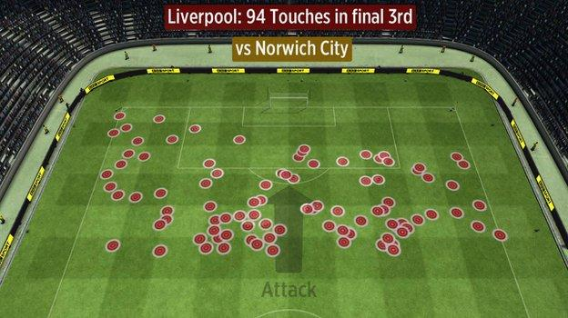 Liverpool touches in the final third vs Norwich (first half)