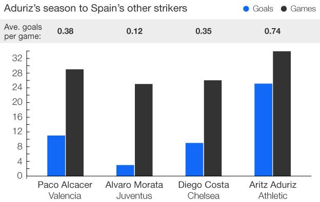 Spain's strikers