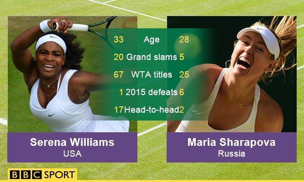 Serena Williams and Maria Sharapova graphic