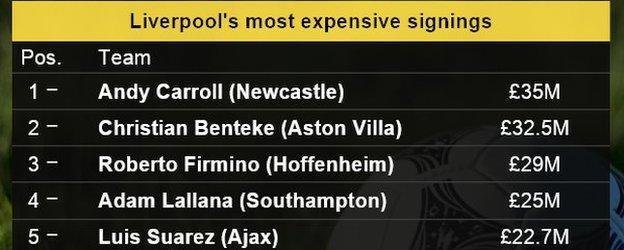 Liverpool's top transfers