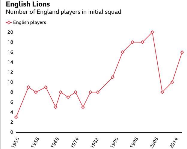 Englische Spieler im Lions-Kader