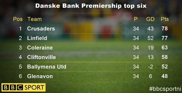 How they stand in the top half of the Irish Premiership season