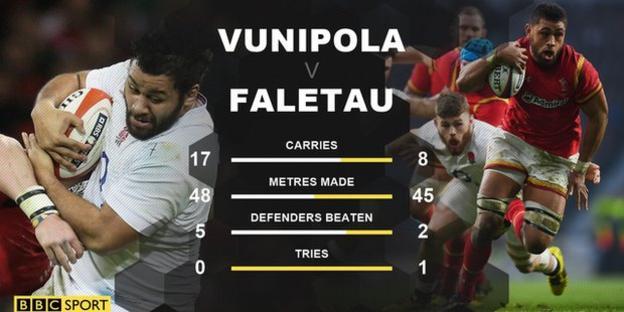Billy Vunipola, Taulupe Faletau