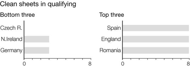 Graph shows the teams that kept the most - and the fewest - clean sheets in qualifying. Czech Republic were the only Euro 2016 finalists who failed to keep a clean sheet in qualifying. Northern Ireland and Germany managed three. Spain, England and Romania managed eight clean sheets each